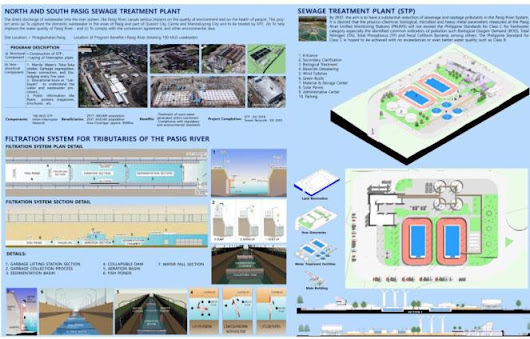 Pasig River Integrated and Strategic Master Plan – Completed
