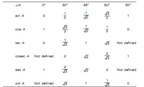 CLASSNOTES: Class 10 Maths Trigonometry Notes