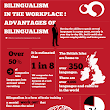 Advantages of Bilingualism in the Workplace [Infographic]