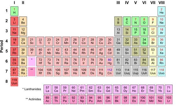 Pbs Nova Hunting The Elements Worksheet Answers ...