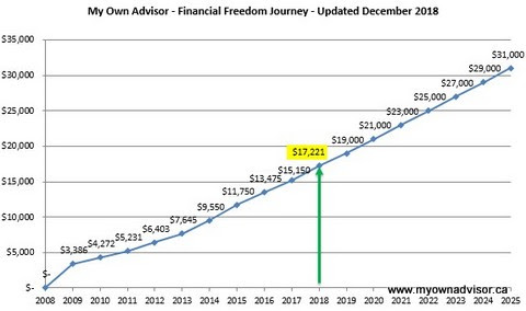 December 2018 Dividend Income Update - My Own Advisor