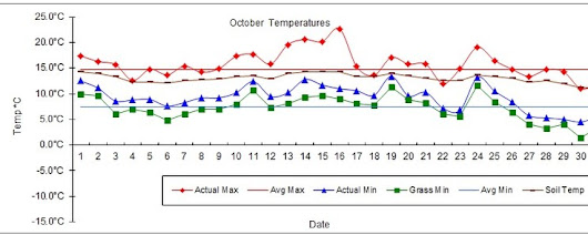 Goff Heating Oil Weather Station Statistics October 2017 - Goff Petroleum