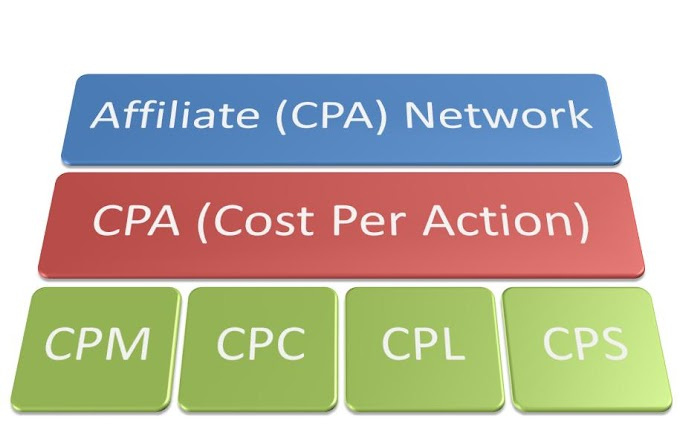 Top 10 CPA Network for Beginners