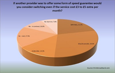 Poll results from over 1,400 people when asked if they would pay a small premium for a broadband speed guarantee
