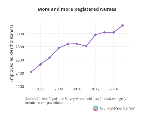 They need you: the nursing shortage is real | Nurse Recruiter