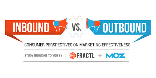 Consumer Survey Reveals the Efficacy of Inbound vs. Outbound