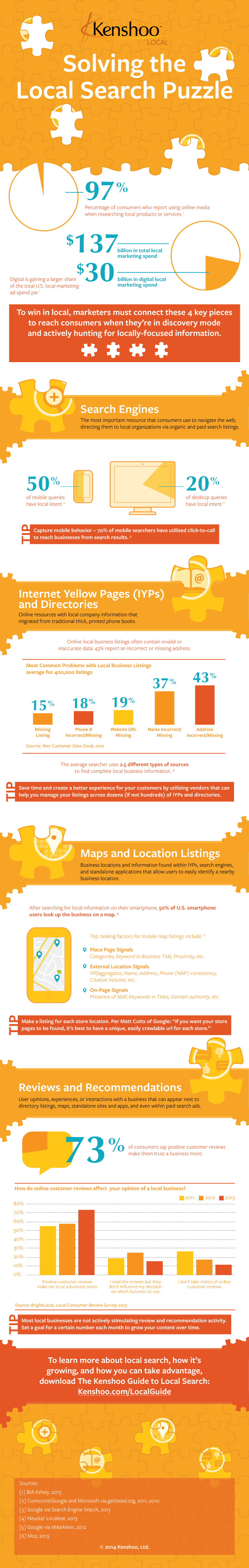Stimulating Interaction and New Business through Local Search  - infographic