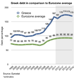 English: Greece's recent debt history, between...