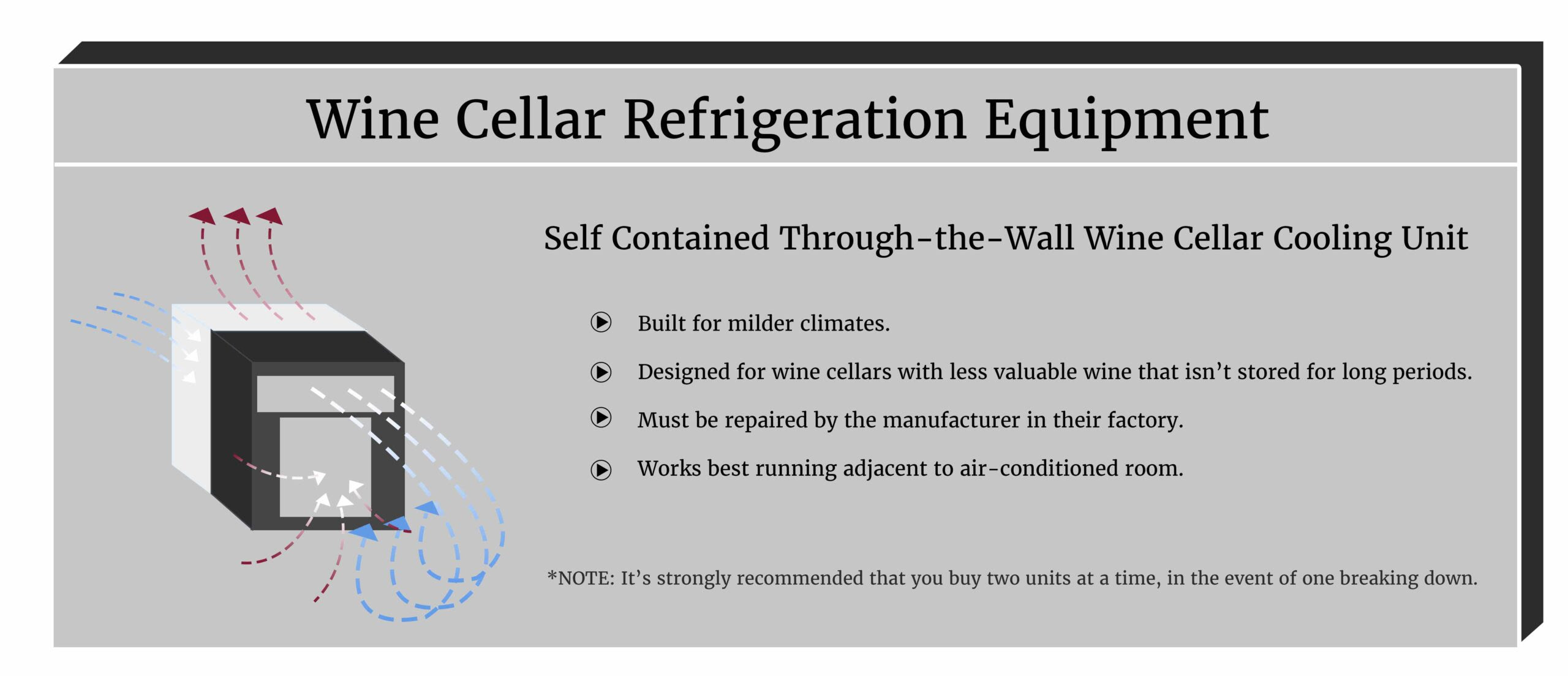 Self Contained Through The Wall Wine Cellar Cooling Units