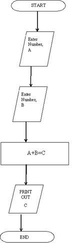 Understanding Pseudocode in computer languages