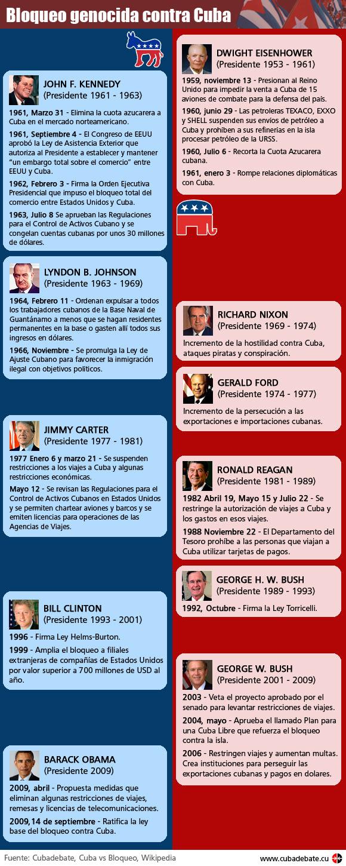 Inforgrafía: Bloqueo genocida contra Cuba (www.cubadebate.cu)