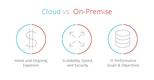 Cloud vs. On-Premise CRM: Key Business Drivers to Review for Each Scenario - Tokara Solutions