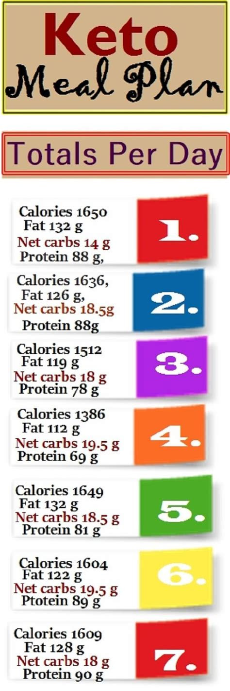 Strict Low Carb Meal Plan