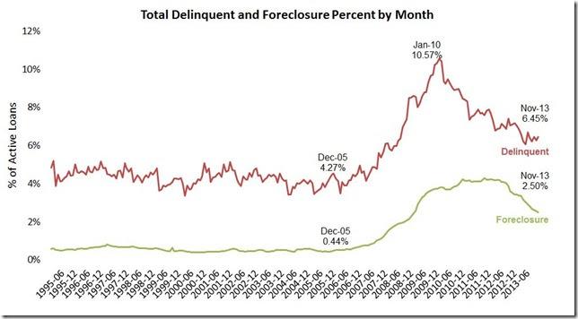Nov LPS delinquencies and foreclosures monthly
