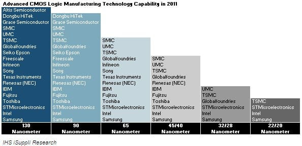 Consolidation Thins the Ranks of Leading-Edge ...