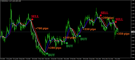Free Download for the Double Trend Profit Indicator
