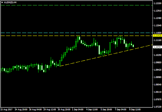 Ascending Triangle Offers Continuation Trade AUD/NZD
