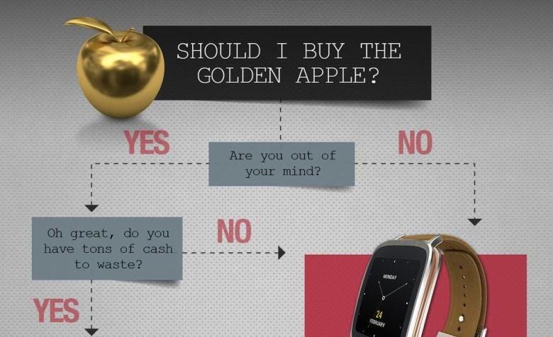 f967ccfd63 ASUS te lo deja claro con este diagrama: sé lógico y no compres un Apple  Watch Edition ~ Geekxel
