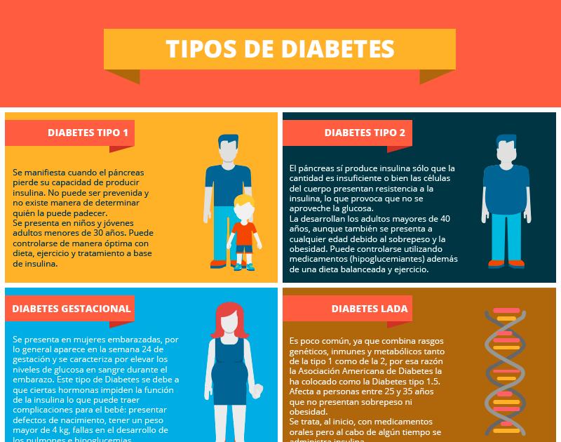 ¿Cuál es la edad de inicio de la diabetes tipo 2?