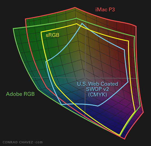 A look at the P3 color gamut of the iMac display (Retina, Late 2015)