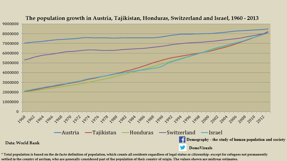 The population growth in Austria, Tajikistan, Honduras, Switzerland and Izrael, 1960-2013