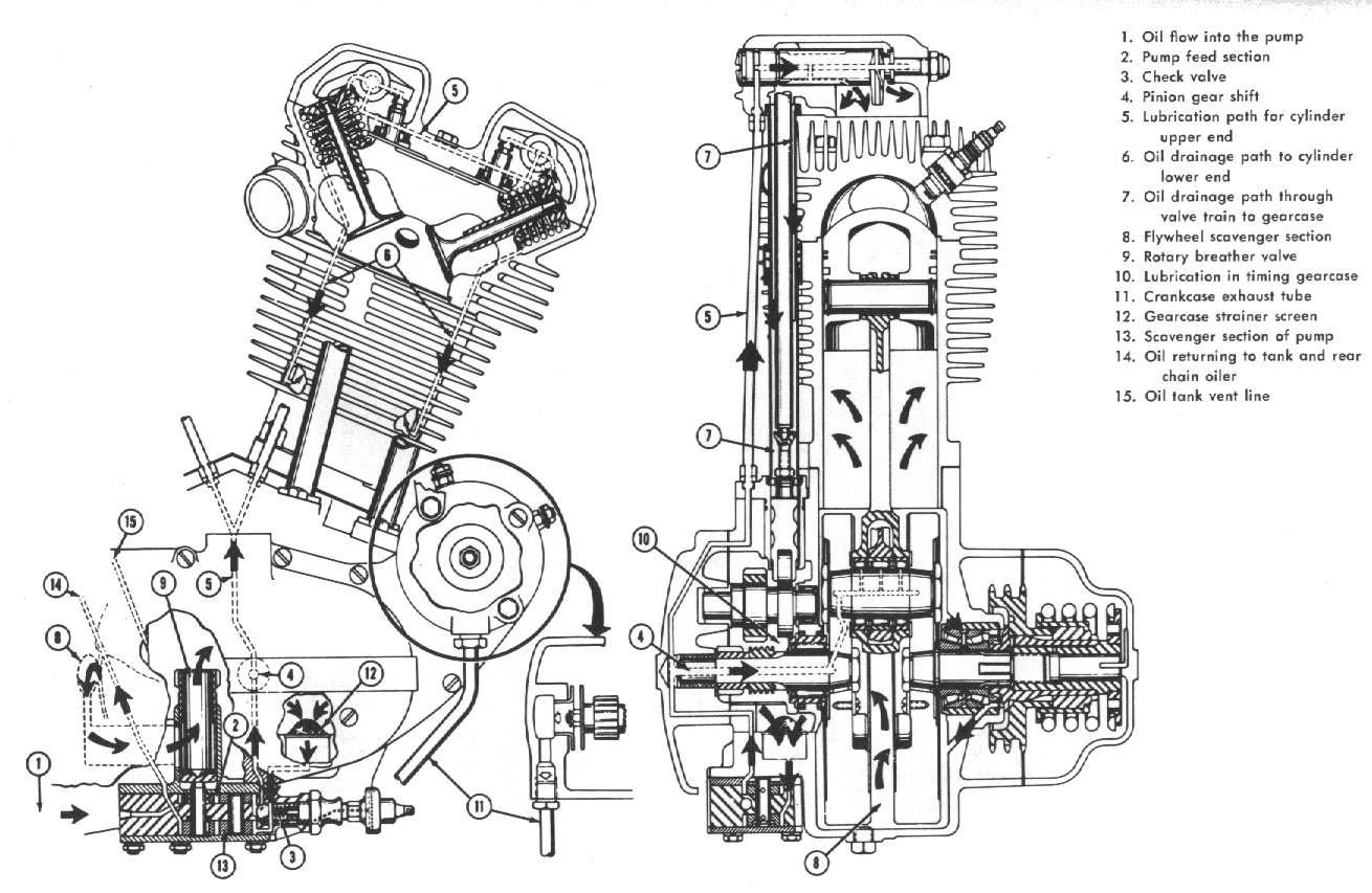 Bestseller: V Twin Harley Davidson Twin Cam Engine Diagram