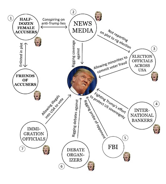 REVEALED: The vast international conspiracy to stop Trump, in one chart