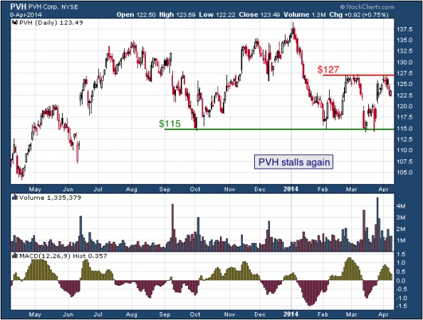 1-year chart of PVH (PVH Corp.)
