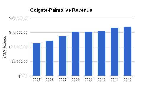 Colgate-Palmolive-Revenue