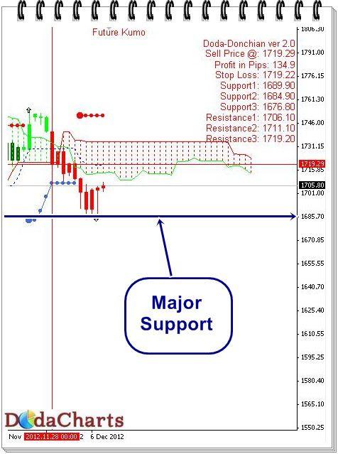 gold technical chart