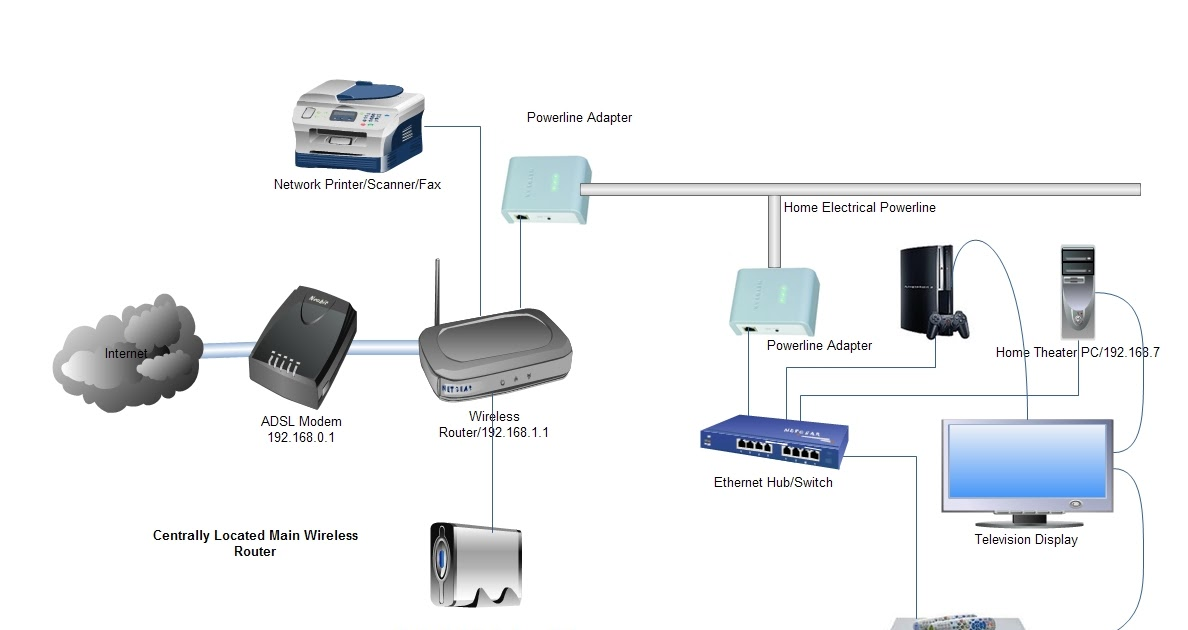 Home Wiring Ethernet Adapter