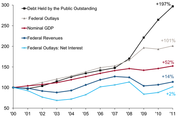 the ways how the government should balance the federal budget Romina boccia focuses on federal spending and the  rather than try to balance the budget with tax  half of the projected growth in government spending.