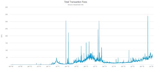 On Inflation, Transaction Fees and Cryptocurrency Monetary Policy - Ethereum Blog