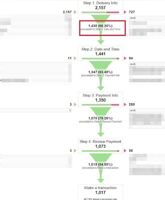 10 Google Analytics Reports that Show Where Your Store Loses Visitors