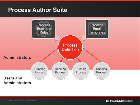 SugarCRM Process Author Demystified - SugarCRM 7.6 Review - Bhea Blog