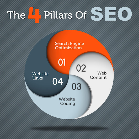 The Four Pillars Of SEO - Tom&Co.