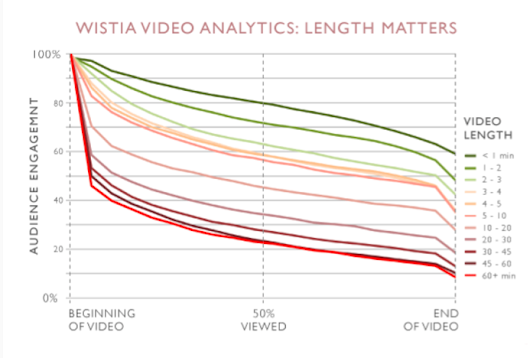 12 Eye-Opening Video Marketing Stats to Help Boost Your Landing Page Conversions