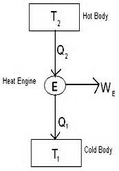 Difference between a Heat Engine, Refrigerator and Heat