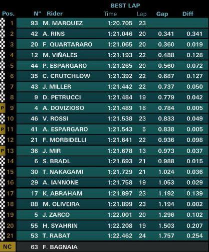 Hasil FP2 MotoGP Jerman 2019: Marquez Tercepat