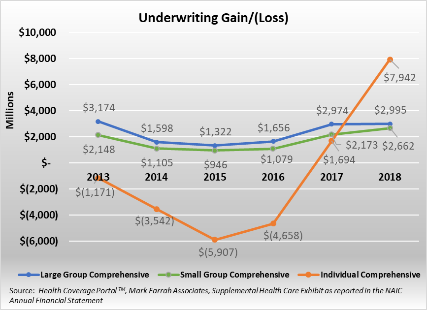 Profitability Increases for the Individual and Small Group ...