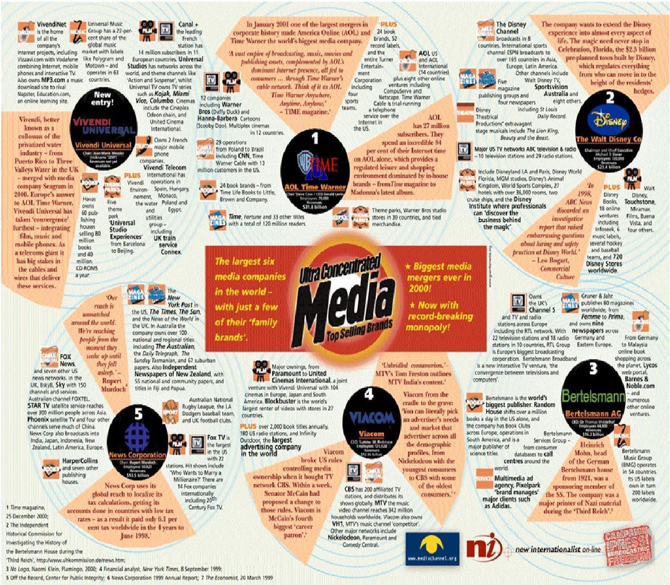 ΠΟΙΟΙ ΕΛΕΓΧΟΥΝ ΤΟ 96% ΤΩΝ ΜΜΕ ΤΟΥ ΠΛΑΝΗΤΗ;