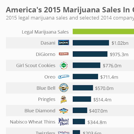 America's 2015 Marijuana Sales Higher Than Dasani, Oreos