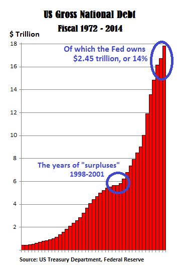 US-Gross-National-Debt-1972-2014