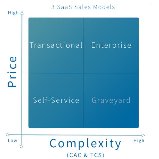 SaaS: Three Checklists to Choose Your Sales Model – Point Nine Land