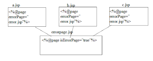 JSP Exception Handling | Java Web Tutor