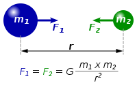 Diagram of two masses attracting one another