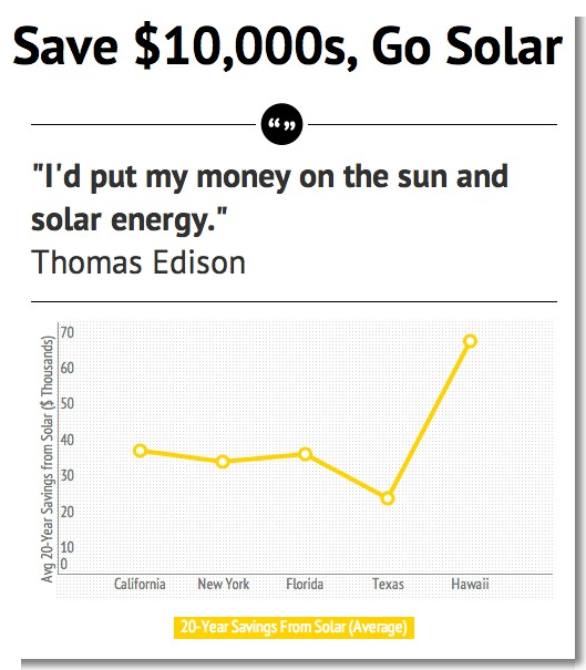 How much is the cost of solar