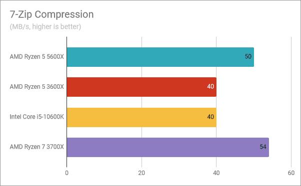 Resultados del banco de pruebas AMD Ryzen 5 5600X: Compresión de 7 zip