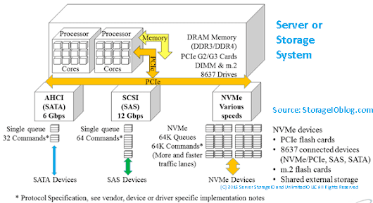 NVMe Wont Replace Flash By Itself They Compliment Each Other - StorageIOblog