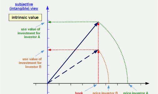 Investment risk - see how to measure intrinsic value of a share …